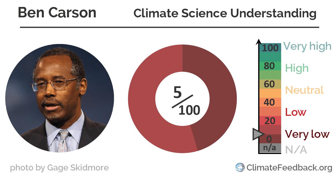 Ben Carson climate_change