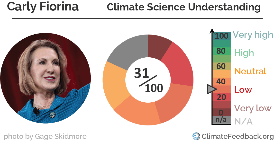 Carly_Fiorina climate_change