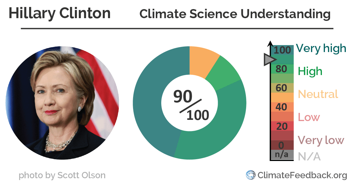 Hillary Clinton climate_change