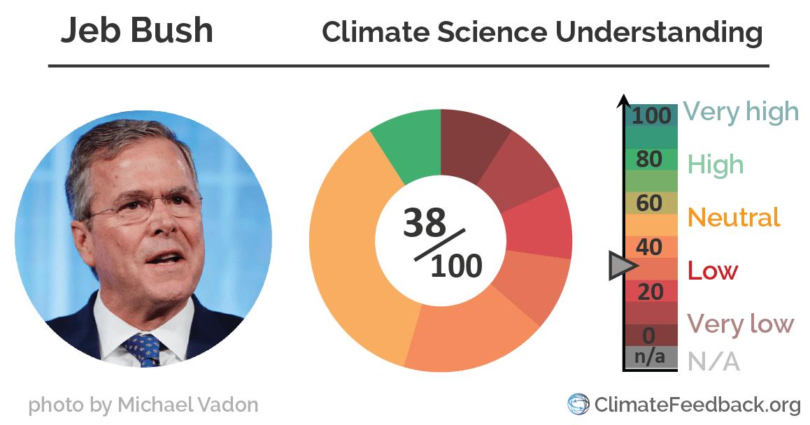 Jeb_Bush climate_change