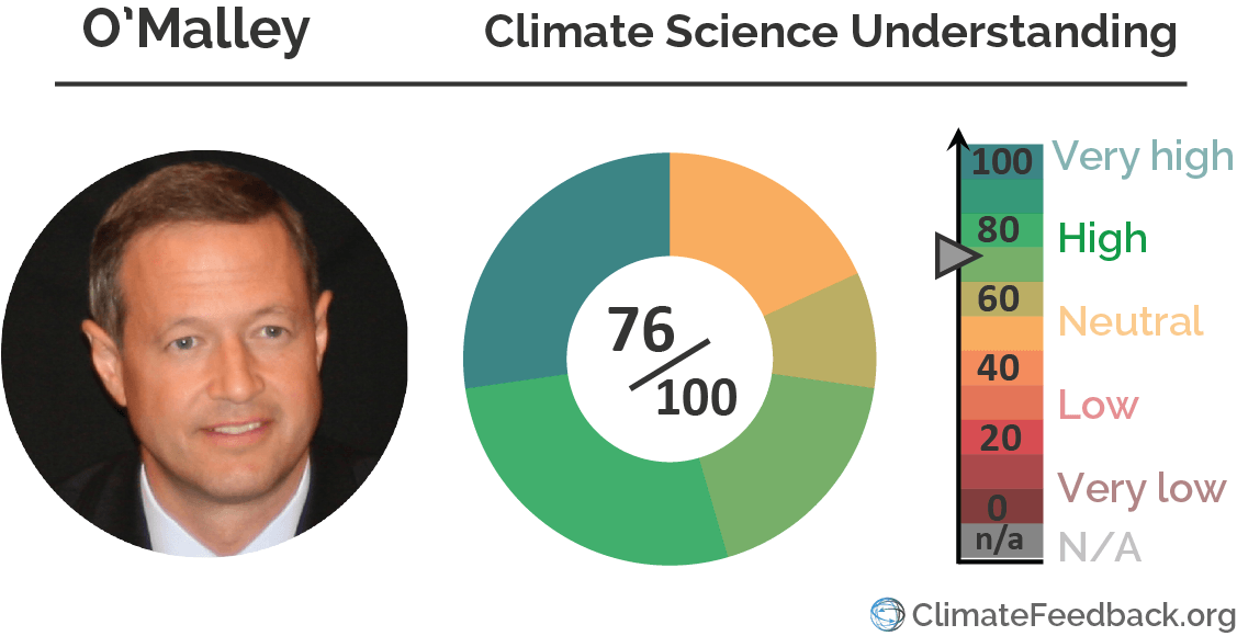 Martin_Omalley climate_change