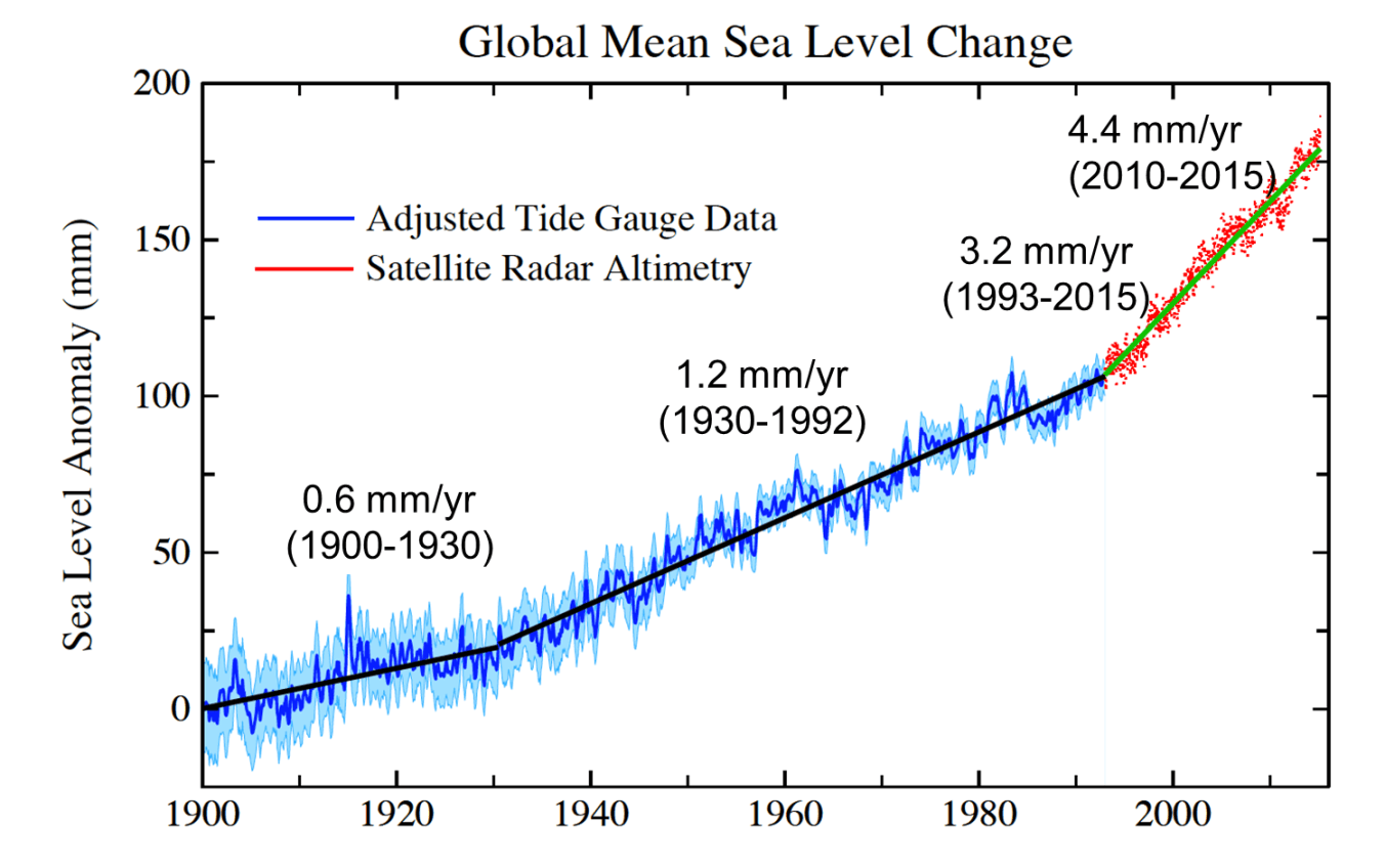 rising sea levels Changes in sea level vary around the world and over time, because of the effects of ocean cycles, volcanic eruptions and other phenomenon but the hastening pace of sea level rise is being caused .