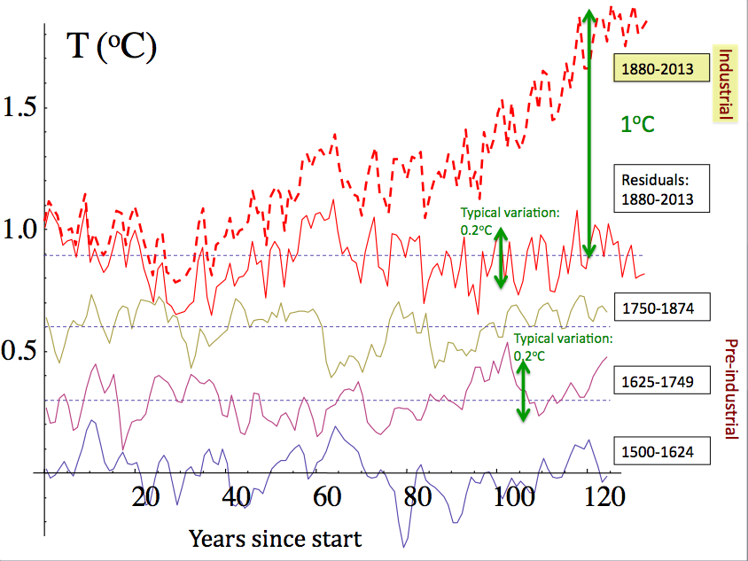 research papers over global warming