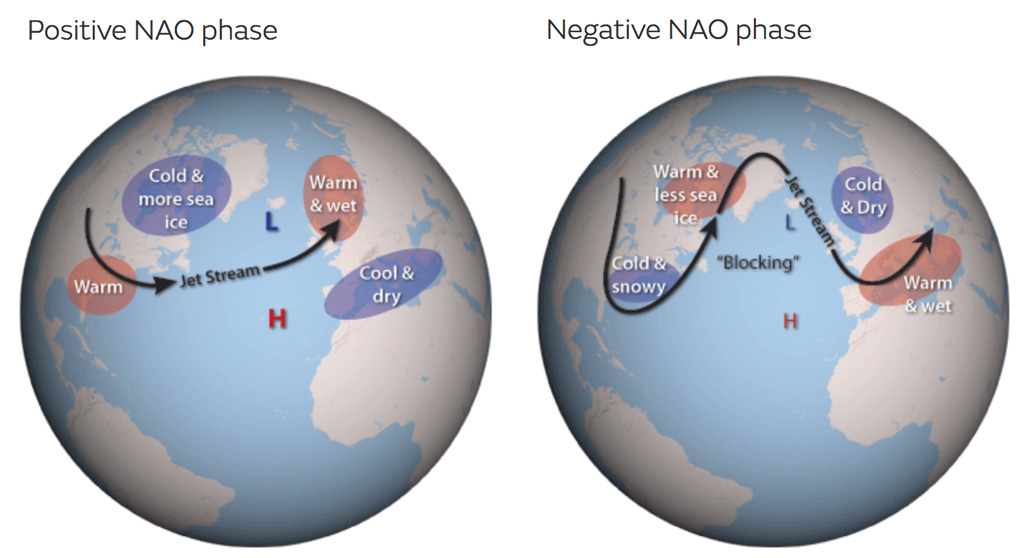 illustration of the positive (left) and negative (right) phases of the  north atlantic oscillation  credit: met office
