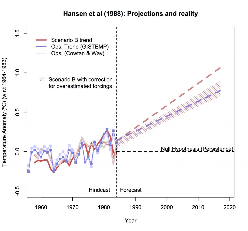 graph of model scenario projects vs. observed temperatures