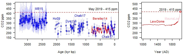 graph of paleo CO2 data