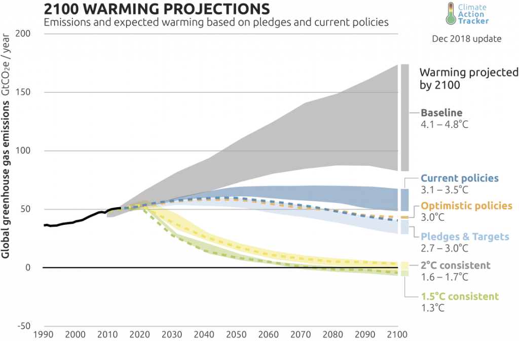 graph of projected emissions with no policies, with Paris policies, and with policies that would meet 2C goal