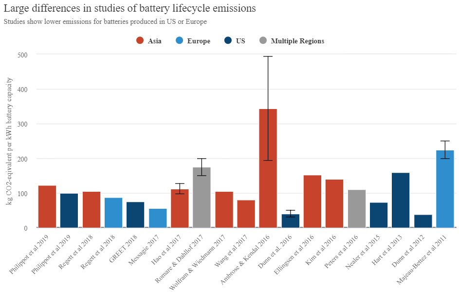 graph showing estimates of emissions associated with battery production from many different studies