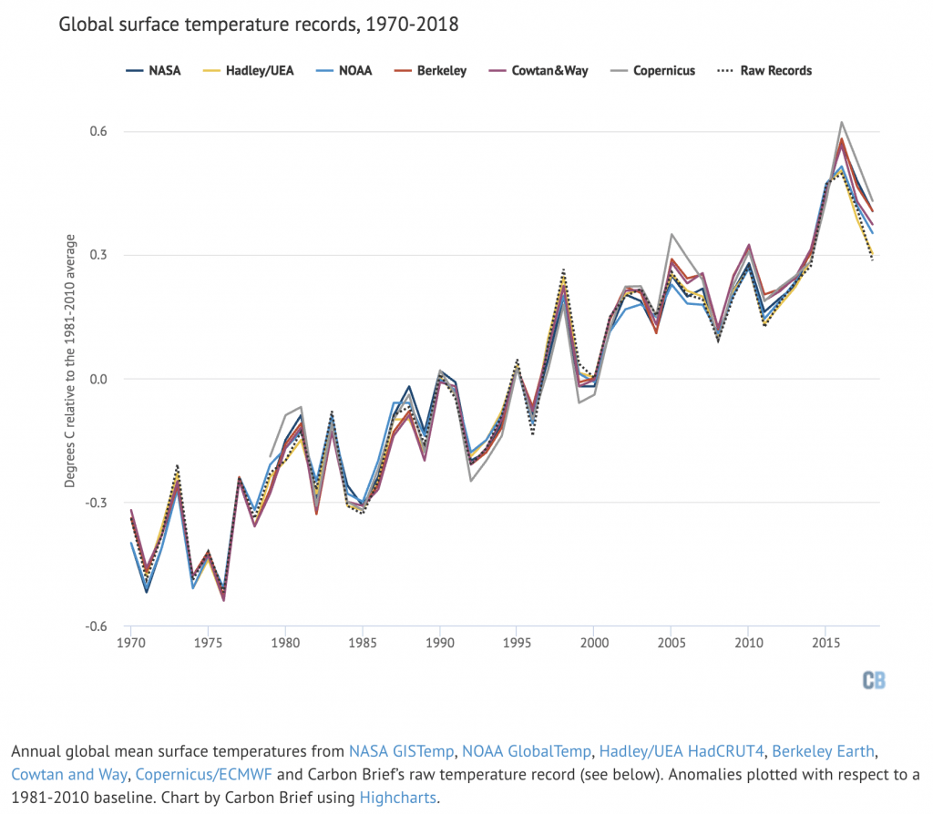 graph of global temperatures