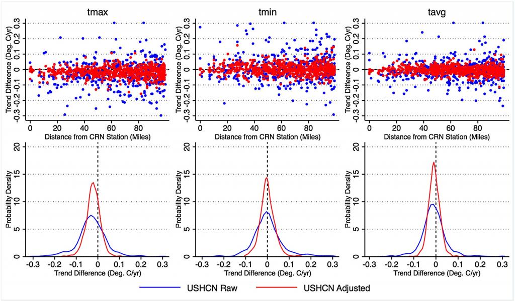 six charts showing data comparisons