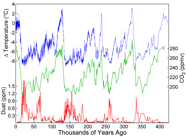 plot of ice core data