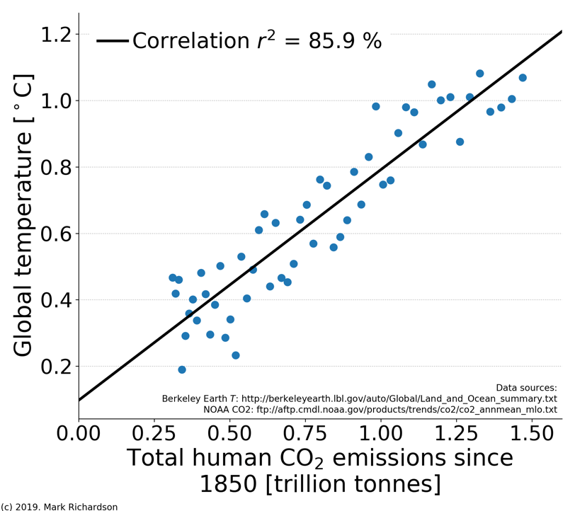 plot showing correlation between CO2 and global temperature
