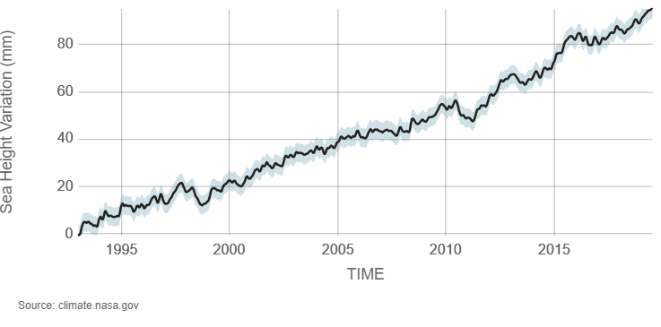 graph of sea level data